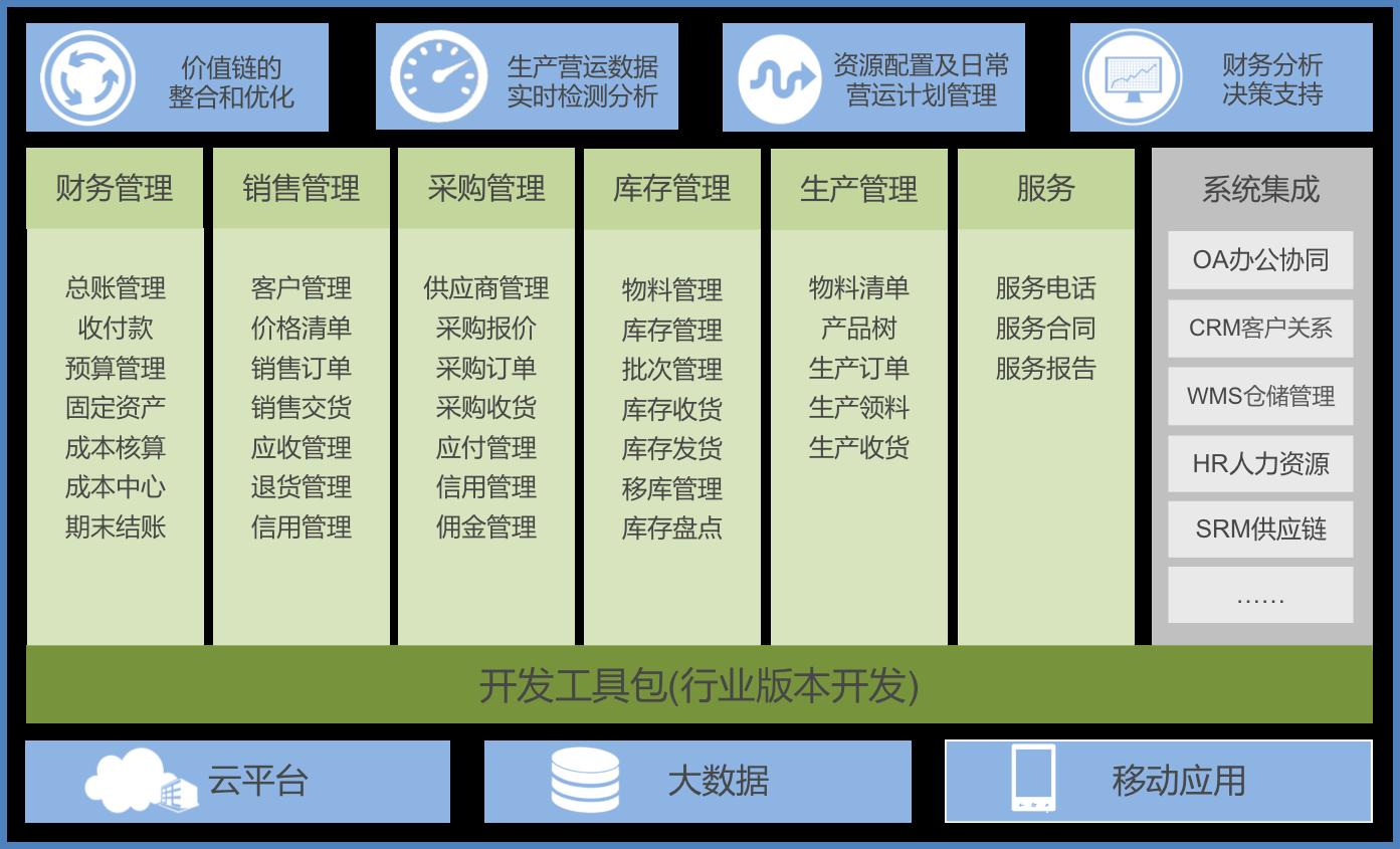 SAP汽车零部件行业解决方案是MTC麦汇基于SAP ERP系统平台,结合MTC在汽车零部件行业业务实践经验,为汽车零部件企业量身定制的信息化管理平台。方案吸取了SAP四十余年在企业管理信息化的成功经验,适用于国内外各类型的汽车零部件企业。SAP针对汽车行业提供各个关键性业务流程支持,并且提供使业务流程更高效的工具,帮助企业在激烈的市场竞争环境下持续盈利的能力。 管理产品、市场、客户和技术组合确保恰当组合资源、投资和流程,以扩大企业,同时提高最低投资回报,并使资源在整个企业内保持一致,以便发挥核心竞争能力